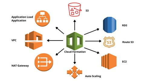 Learn How to Use CloudFormation to Host a Website on AWS