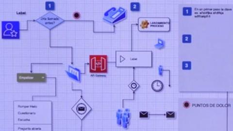 Claves RPA para Automatizar Procesos en la Empresa