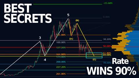 BEST METHOD Trading Bitcoin Elliott Wave Fibonacci WIN 90%