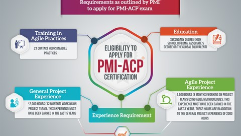 PMI-ACP  Questions Bank Based on Agile Practice Guide