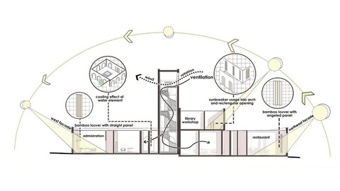 Architectural diagrams using Photoshop