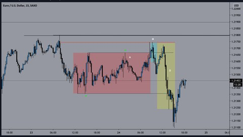 Overview of a Smart Money Concept Day Trading Technique