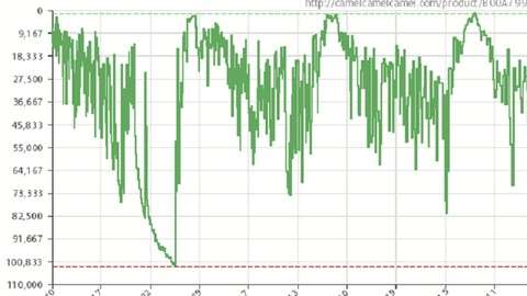 Using & Interpreting CamelCamelCamel & Keepa Charts For FBA
